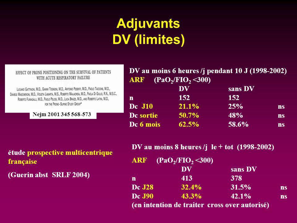 Adjuvants DV (limites) Nejm 2001 345 568-573 DV au moins 6 heures /j pendant 10 J (1998-2002) ARF(PaO 2 /FIO 2 <300) DVsans DV n152152 Dc J1021.1%25%n
