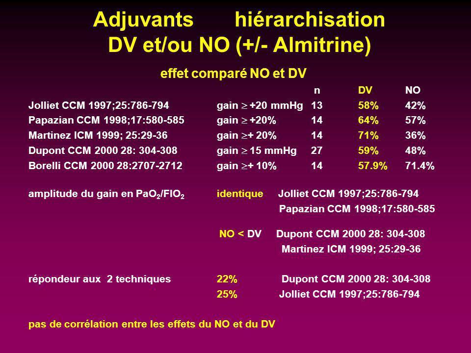 Adjuvants hiérarchisation DV et/ou NO (+/- Almitrine) effet comparé NO et DV nDVNO Jolliet CCM 1997;25:786-794 gain +20 mmHg 1358%42% Papazian CCM 199