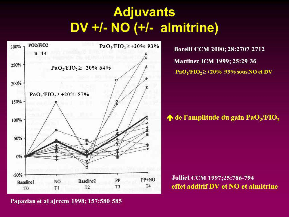 Adjuvants DV +/- NO (+/- almitrine) de l'amplitude du gain PaO 2 /FIO 2 Martinez ICM 1999; 25:29-36 PaO 2 /FIO 2 +20% 93% sous NO et DV Borelli CCM 20