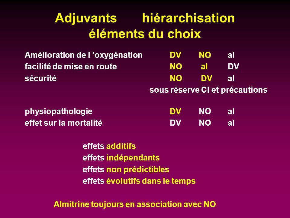 Adjuvants hiérarchisation éléments du choix Amélioration de l oxygénationDVNOal facilité de mise en routeNO alDV sécuritéNO DV al sous réserve CI et p