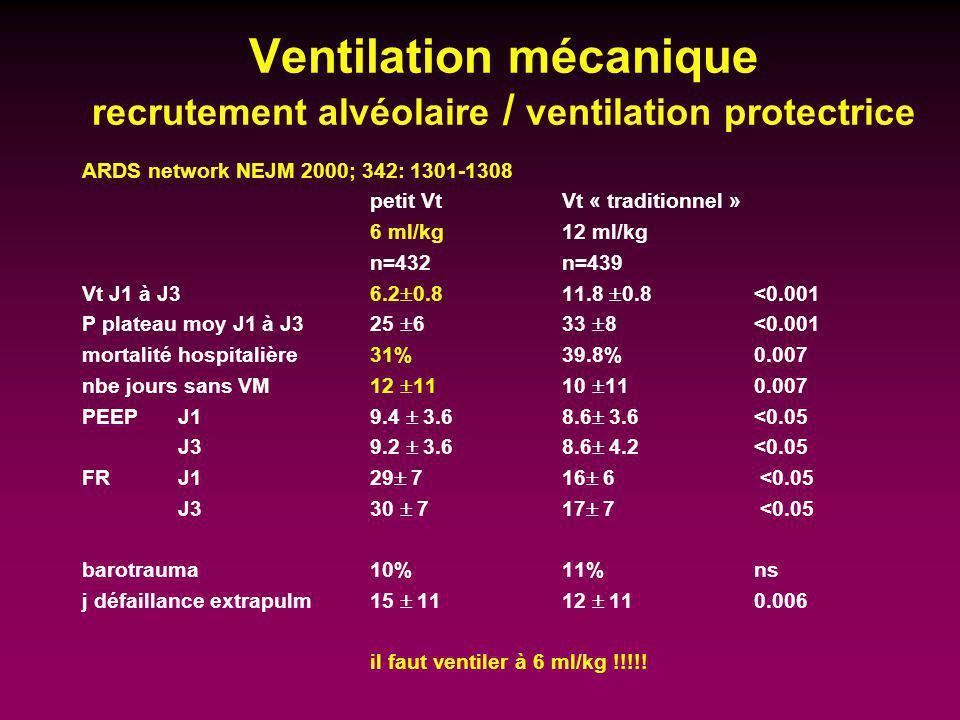 Ventilation mécanique recrutement alvéolaire / ventilation protectrice ARDS network NEJM 2000; 342: 1301-1308 petit VtVt « traditionnel » 6 ml/kg12 ml