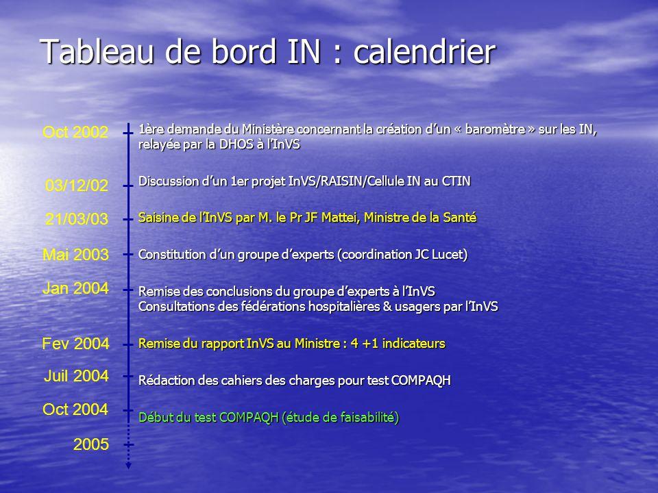 Tableau de bord IN : calendrier 1ère demande du Ministère concernant la création dun « baromètre » sur les IN, relayée par la DHOS à lInVS Discussion dun 1er projet InVS/RAISIN/Cellule IN au CTIN Saisine de lInVS par M.
