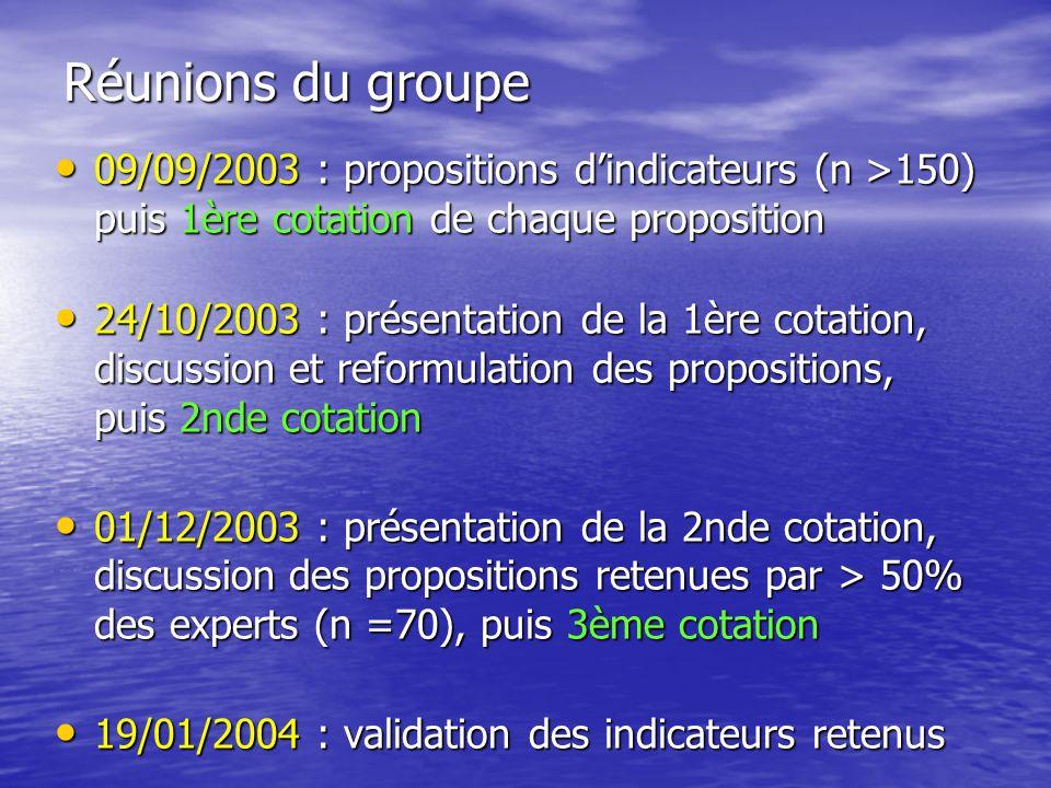 Réunions du groupe 09/09/2003 : propositions dindicateurs (n >150) puis 1ère cotation de chaque proposition 09/09/2003 : propositions dindicateurs (n >150) puis 1ère cotation de chaque proposition 24/10/2003 : présentation de la 1ère cotation, discussion et reformulation des propositions, puis 2nde cotation 24/10/2003 : présentation de la 1ère cotation, discussion et reformulation des propositions, puis 2nde cotation 01/12/2003 : présentation de la 2nde cotation, discussion des propositions retenues par > 50% des experts (n =70), puis 3ème cotation 01/12/2003 : présentation de la 2nde cotation, discussion des propositions retenues par > 50% des experts (n =70), puis 3ème cotation 19/01/2004 : validation des indicateurs retenus 19/01/2004 : validation des indicateurs retenus