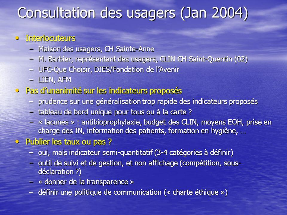 Consultation des usagers (Jan 2004) Interlocuteurs Interlocuteurs –Maison des usagers, CH Sainte-Anne –M. Barbier, représentant des usagers, CLIN CH S