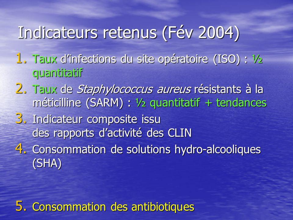 Indicateurs retenus (Fév 2004) 1. Taux dinfections du site opératoire (ISO) : ½ quantitatif 2. Taux de Staphylococcus aureus résistants à la méticilli