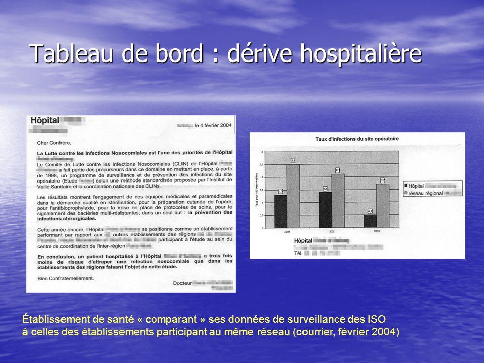 Tableau de bord : dérive hospitalière Établissement de santé « comparant » ses données de surveillance des ISO à celles des établissements participant au même réseau (courrier, février 2004)