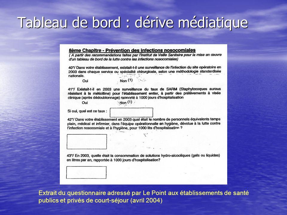 Tableau de bord : dérive médiatique Extrait du questionnaire adressé par Le Point aux établissements de santé publics et privés de court-séjour (avril 2004)
