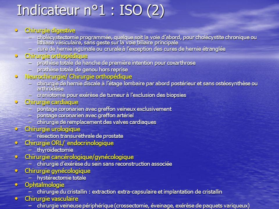 Indicateur n°1 : ISO (2) Chirurgie digestive Chirurgie digestive –cholécystectomie programmée, quelque soit la voie dabord, pour cholécystite chroniqu