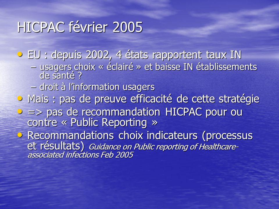 HICPAC février 2005 EU : depuis 2002, 4 états rapportent taux IN EU : depuis 2002, 4 états rapportent taux IN –usagers choix « éclairé » et baisse IN établissements de santé .