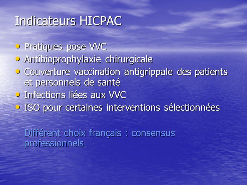 Indicateurs HICPAC Pratiques pose VVC Pratiques pose VVC Antibioprophylaxie chirurgicale Antibioprophylaxie chirurgicale Couverture vaccination antigrippale des patients et personnels de santé Couverture vaccination antigrippale des patients et personnels de santé Infections liées aux VVC Infections liées aux VVC ISO pour certaines interventions sélectionnées ISO pour certaines interventions sélectionnées Différent choix français : consensus professionnels