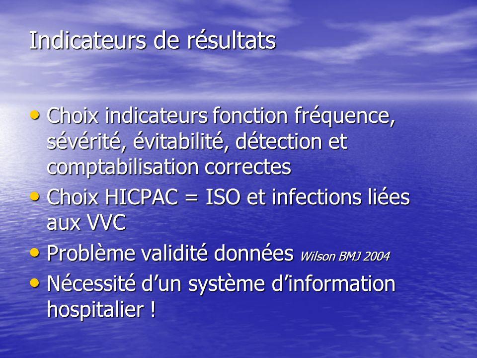 Indicateurs de résultats Choix indicateurs fonction fréquence, sévérité, évitabilité, détection et comptabilisation correctes Choix indicateurs foncti