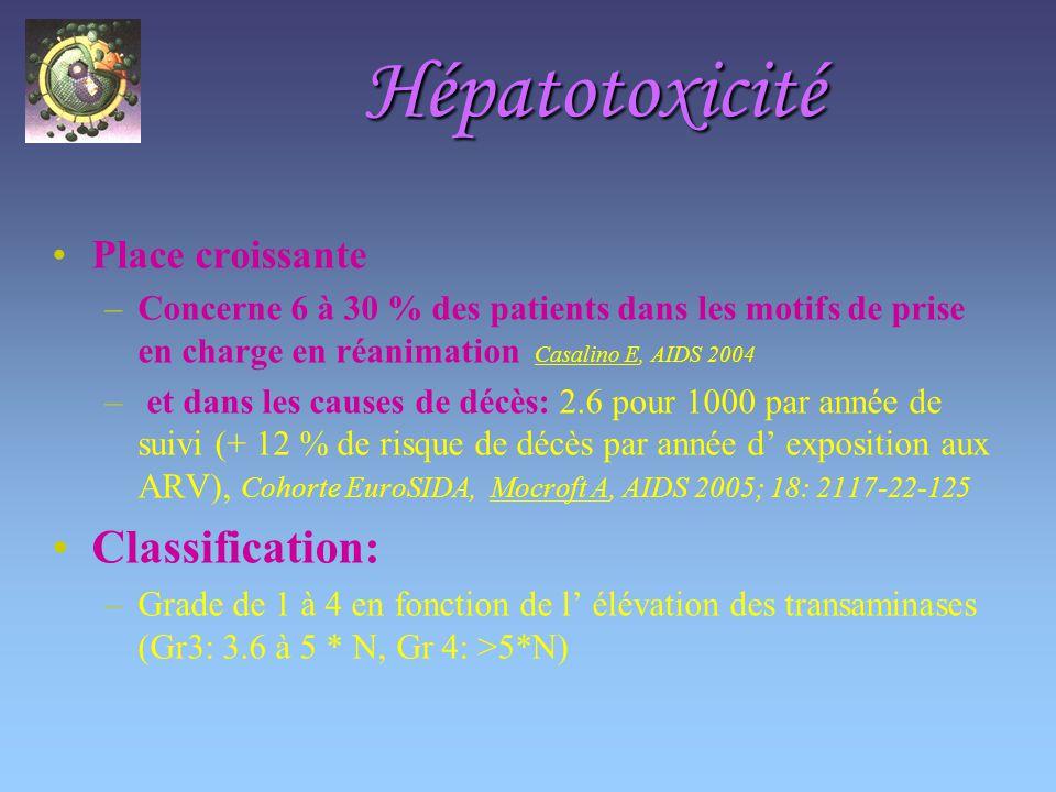 Hépatotoxicité Place croissante –Concerne 6 à 30 % des patients dans les motifs de prise en charge en réanimation Casalino E, AIDS 2004 – et dans les causes de décès: 2.6 pour 1000 par année de suivi (+ 12 % de risque de décès par année d exposition aux ARV), Cohorte EuroSIDA, Mocroft A, AIDS 2005; 18: 2117-22-125 Classification: –Grade de 1 à 4 en fonction de l élévation des transaminases (Gr3: 3.6 à 5 * N, Gr 4: >5*N)