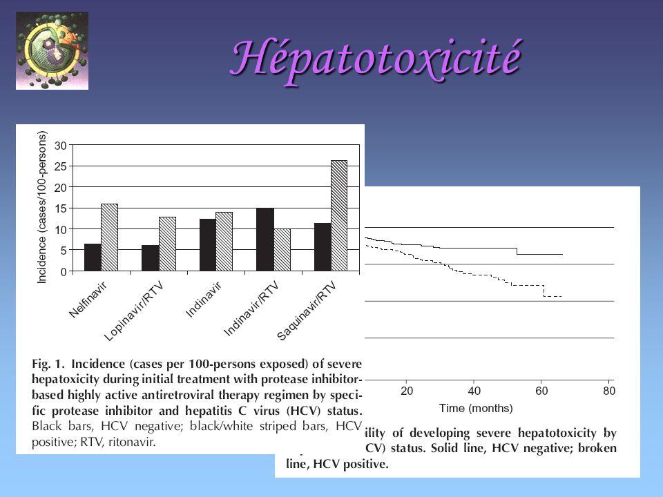 Hépatotoxicité Facteurs de risque –Coinfection VHB ou VHC, surtout en cas de fibrose sévère Majoration par les antiviraux: Ddi et ribavirine pour VHC, et tenofovir pour VHB Perrone C, J Hepatol 2006; 44: S119-125 –Ethylisme