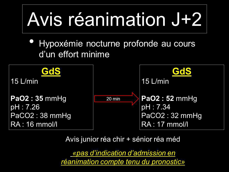 Avis réanimation J+2 Hypoxémie nocturne profonde au cours dun effort minime GdS 15 L/min PaO2 : 35 mmHg pH : 7.26 PaCO2 : 38 mmHg RA : 16 mmol/l GdS 15 L/min PaO2 : 52 mmHg pH : 7.34 PaCO2 : 32 mmHg RA : 17 mmol/l Avis junior réa chir + sénior réa méd «pas dindication dadmission en réanimation compte tenu du pronostic» 20 min