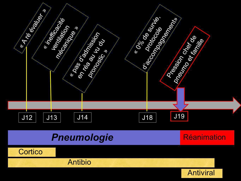 J12 « A ré évaluer » J13 « inefficacité ventilation mécanique » J14 « pas dadmission en réa au vu du pronostic » J18 « 0% de survie, protocole daccompagnement» J19 Pression chef de pneumo et famille Pneumologie Réanimation Cortico Antibio Antiviral