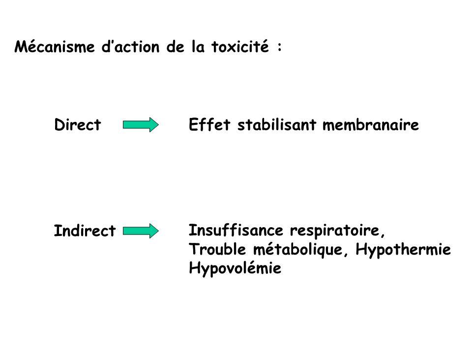 Effet stabilisant de membrane Conséquence de linteraction non spécifiques de substances lipophiles avec la membrane cellulaire Altération des propriétés électrophysiologiques Aussi appelé: effet anesthésique local ou « quinidine-like »