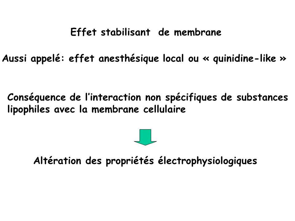 Inhibition du canal sodique précoce responsable du courant sodique entrant rapide (phase 0 PA) Effet stabilisant de membrane