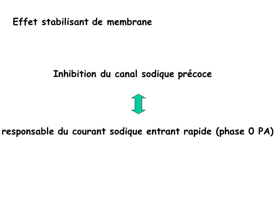 Les sites de fixation des toxines Ragsdale D, Science 1994;265:1724-8