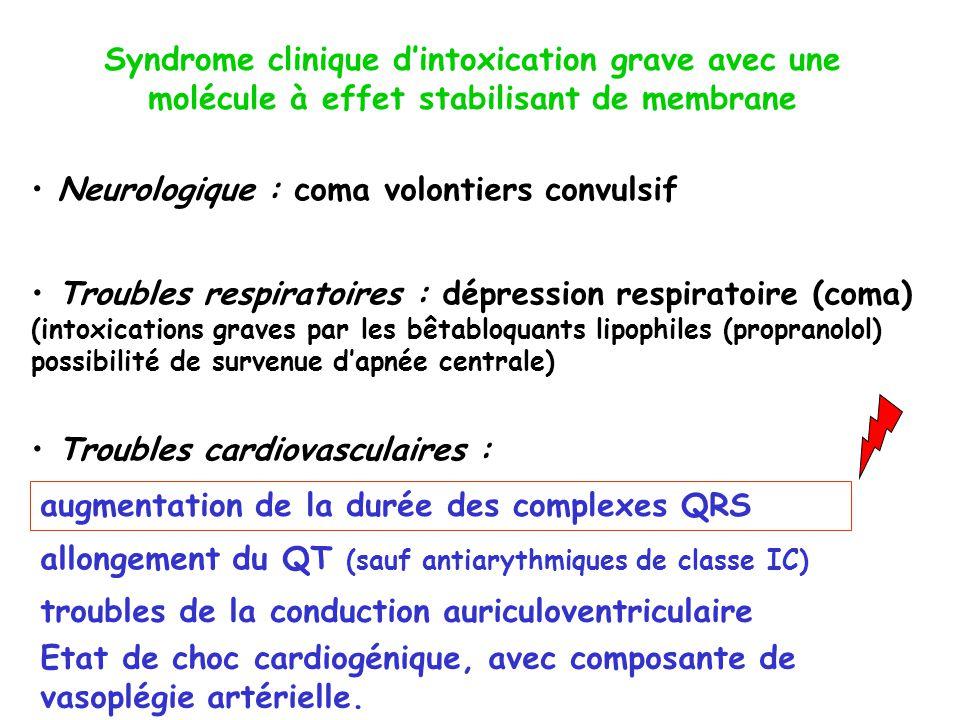 anti-arythmiques de la classe I de Vaughan Williams bêtabloquants : le propranolol, l acébutolol, le nadoxolol, le pindolol,le penbutolol, le labétalol et l oxprénolol antidépresseurs polycycliques phénothiazines et particulièrement la thioridazine dextropropoxyphène antipaludéens (chloroquine ou la quinine) cocaïne Médicaments avec un effet stabilisant de membrane à dose thérapeutique ou toxique