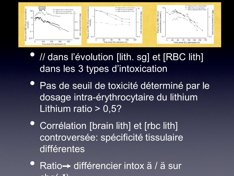 // dans lévolution [lith. sg] et [RBC lith] dans les 3 types dintoxication Pas de seuil de toxicité déterminé par le dosage intra-érythrocytaire du li