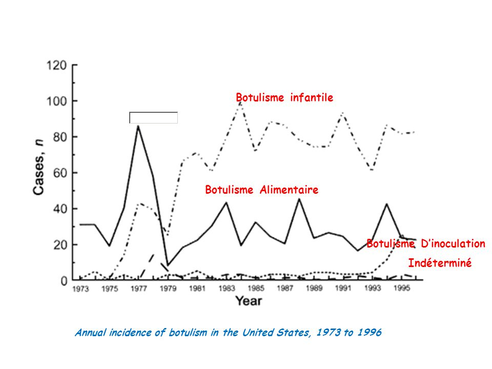 Botulisme infantile Botulisme Alimentaire Botulisme Dinoculation Indéterminé Annual incidence of botulism in the United States, 1973 to 1996