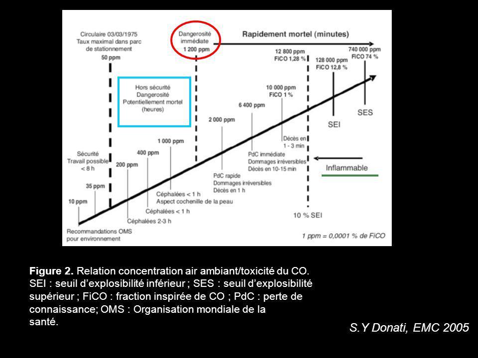 S.Y Donati, EMC 2005 Figure 2. Relation concentration air ambiant/toxicité du CO. SEI : seuil dexplosibilité inférieur ; SES : seuil dexplosibilité su
