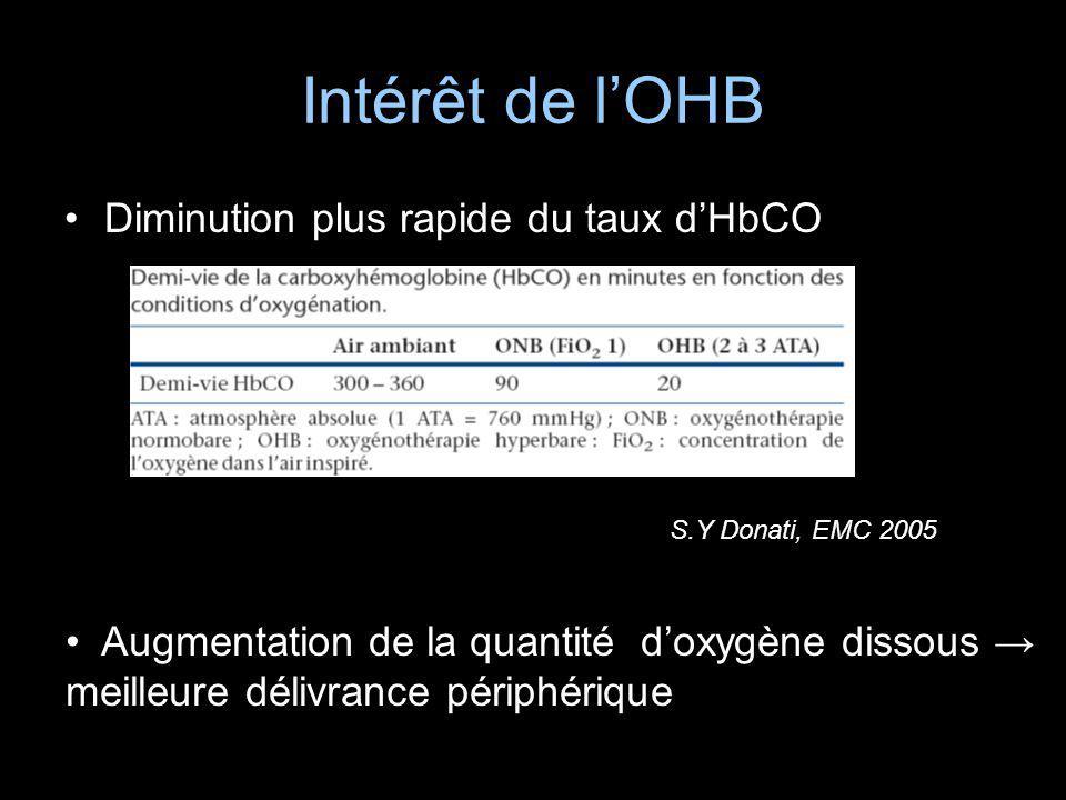 Intérêt de lOHB Diminution plus rapide du taux dHbCO S.Y Donati, EMC 2005 Augmentation de la quantité doxygène dissous meilleure délivrance périphériq