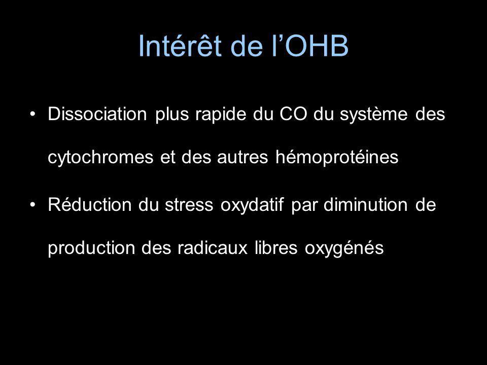 Intérêt de lOHB Dissociation plus rapide du CO du système des cytochromes et des autres hémoprotéines Réduction du stress oxydatif par diminution de p