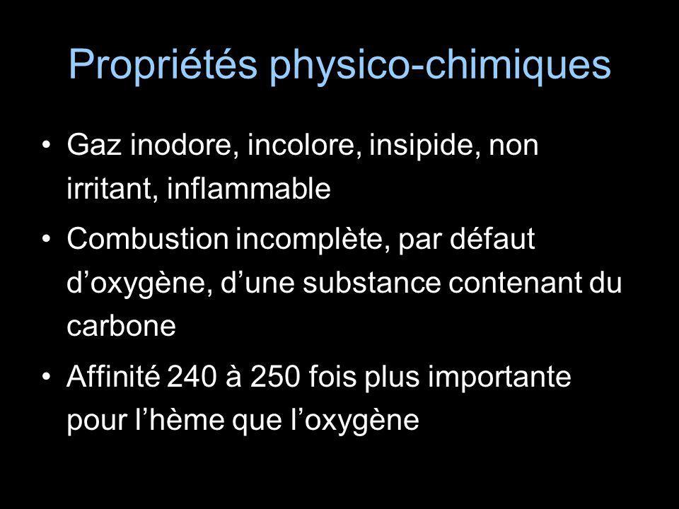 Propriétés physico-chimiques Gaz inodore, incolore, insipide, non irritant, inflammable Combustion incomplète, par défaut doxygène, dune substance con
