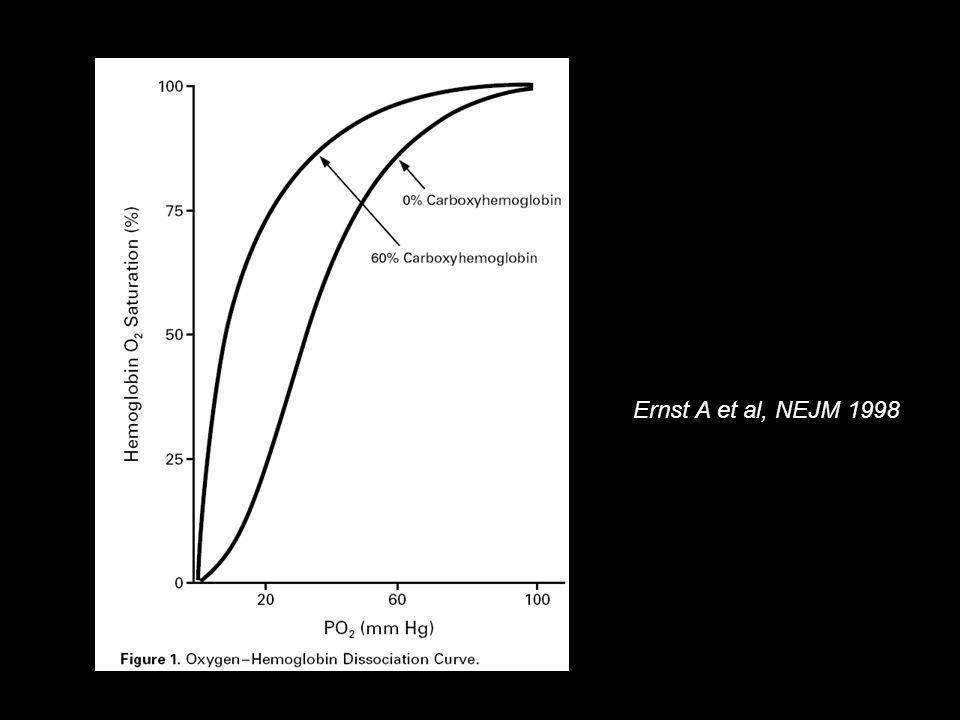 Mécanisme de la toxicité du CO Myoglobine: carboxy-myoglobine non fonctionnelle Diminution du débit cardiaque Relargage tardif du CO Ischémie myocardique Inhibition de la Cytochrome-c-oxydase: métabolisme anaérobie et acidose lactique