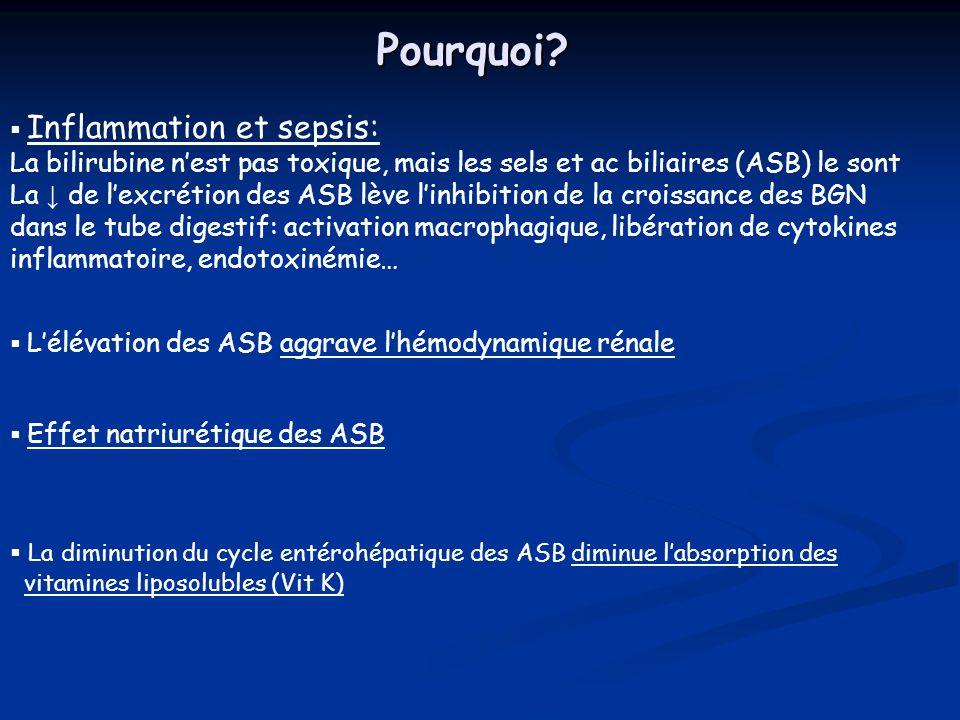 Inflammation et sepsis: La bilirubine nest pas toxique, mais les sels et ac biliaires (ASB) le sont La de lexcrétion des ASB lève linhibition de la cr