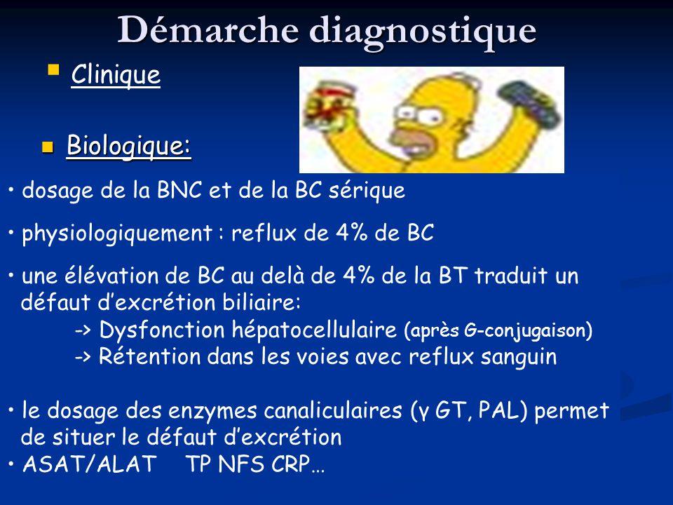 Démarche diagnostique Biologique: Biologique: Clinique dosage de la BNC et de la BC sérique physiologiquement : reflux de 4% de BC une élévation de BC