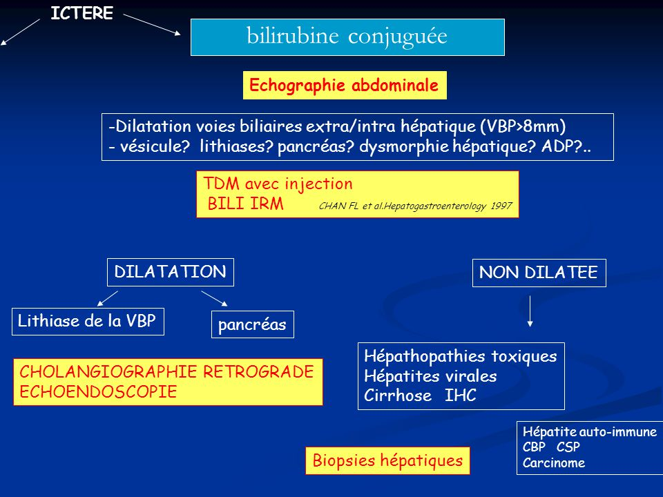 bilirubine conjuguée ICTERE Echographie abdominale -Dilatation voies biliaires extra/intra hépatique (VBP>8mm) - vésicule? lithiases? pancréas? dysmor