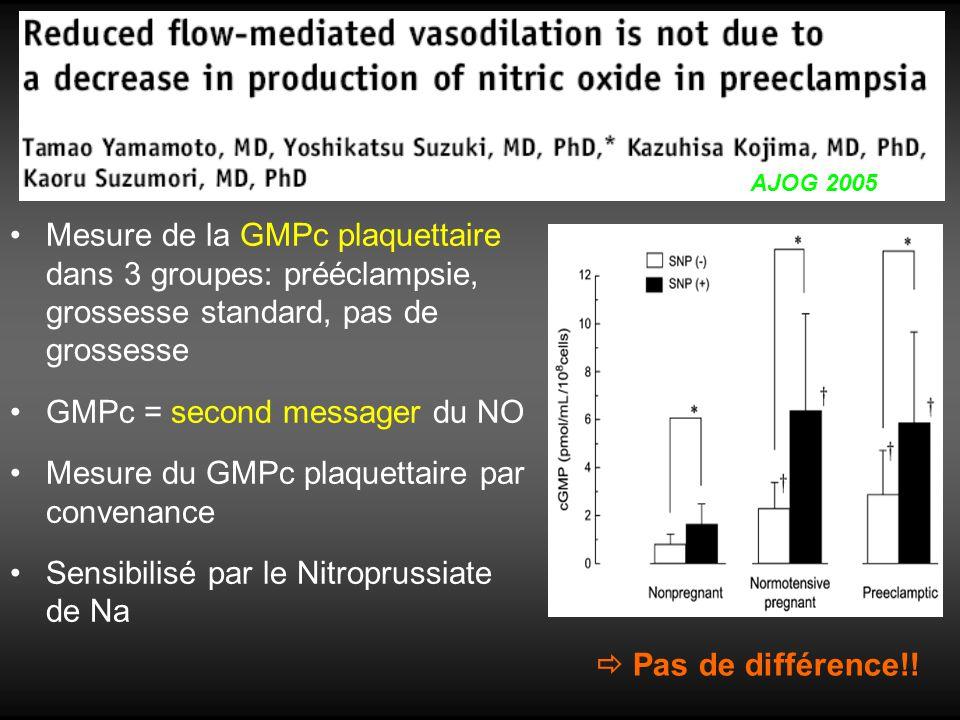 Mesure de la GMPc plaquettaire dans 3 groupes: prééclampsie, grossesse standard, pas de grossesse GMPc = second messager du NO Mesure du GMPc plaquett