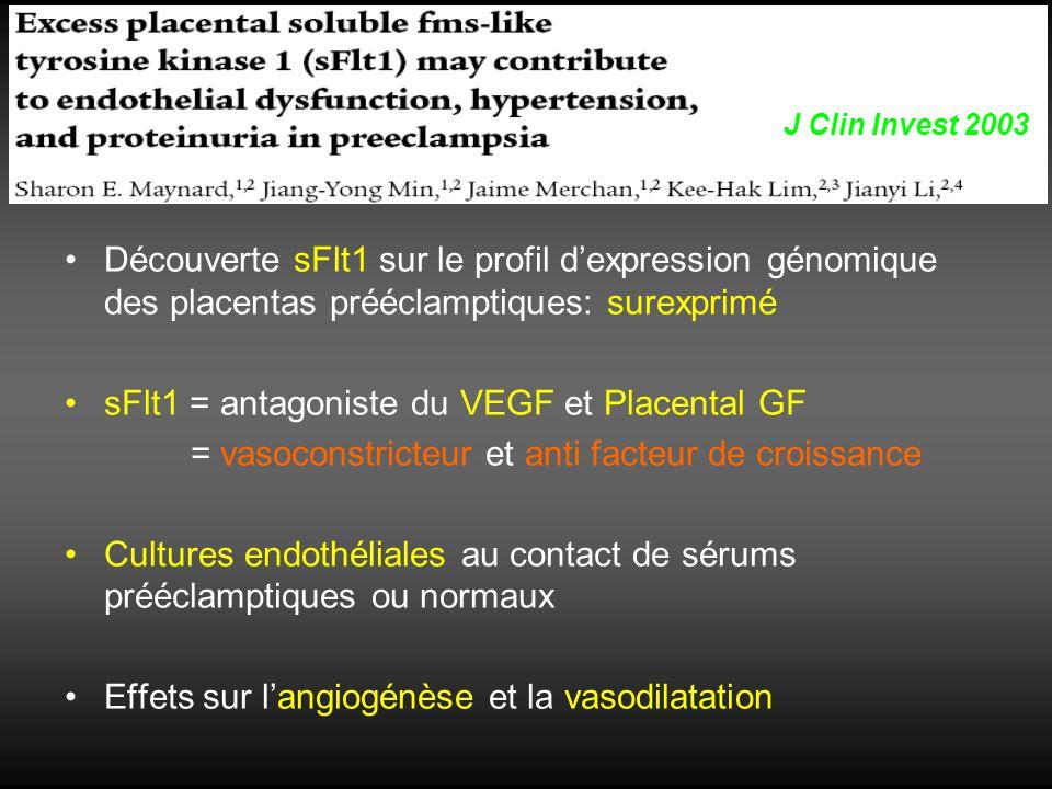 Découverte sFlt1 sur le profil dexpression génomique des placentas prééclamptiques: surexprimé sFlt1 = antagoniste du VEGF et Placental GF = vasoconst