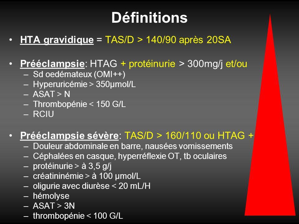 Définitions HTA gravidique = TAS/D > 140/90 après 20SA Prééclampsie: HTAG + protéinurie > 300mg/j et/ou –Sd oedémateux (OMI++) –Hyperuricémie > 350µmo