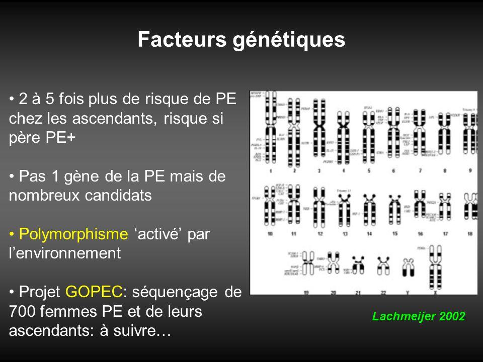 Facteurs génétiques 2 à 5 fois plus de risque de PE chez les ascendants, risque si père PE+ Pas 1 gène de la PE mais de nombreux candidats Polymorphis