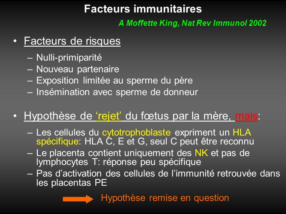 Facteurs immunitaires A Moffette King, Nat Rev Immunol 2002 Facteurs de risques –Nulli-primiparité –Nouveau partenaire –Exposition limitée au sperme d