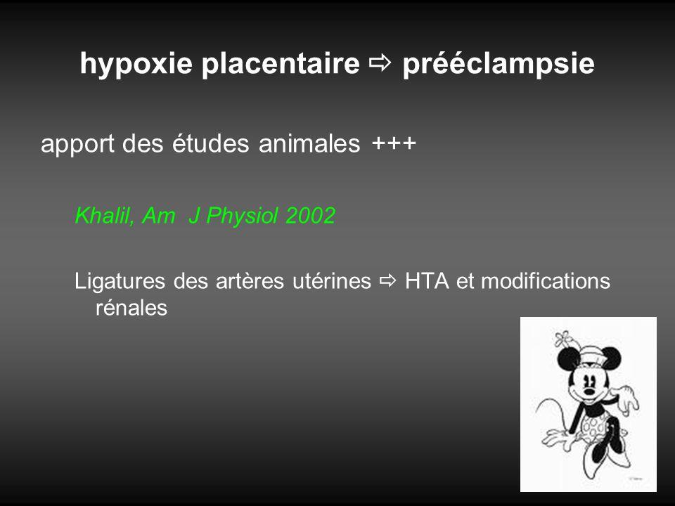 La placentation À partir du 2ème trimestre, le placenta avide de sang maternel envahit lutérus –Rôle des cellules du syncitiotrophoblaste+++ Modifications des artères spiralées: –disparition de la musculeuse Diamètre x 4 Augmentation du débit placentaire Prééclampsie Placentation pauvre –Défaut dinvasion de cellules du syncitiotrophoblaste (adhésines non exprimées et apoptose exagérée) –Pas de modifications vasculaires Augmentation des résistances Bas débit placentaire: HYPOXIE