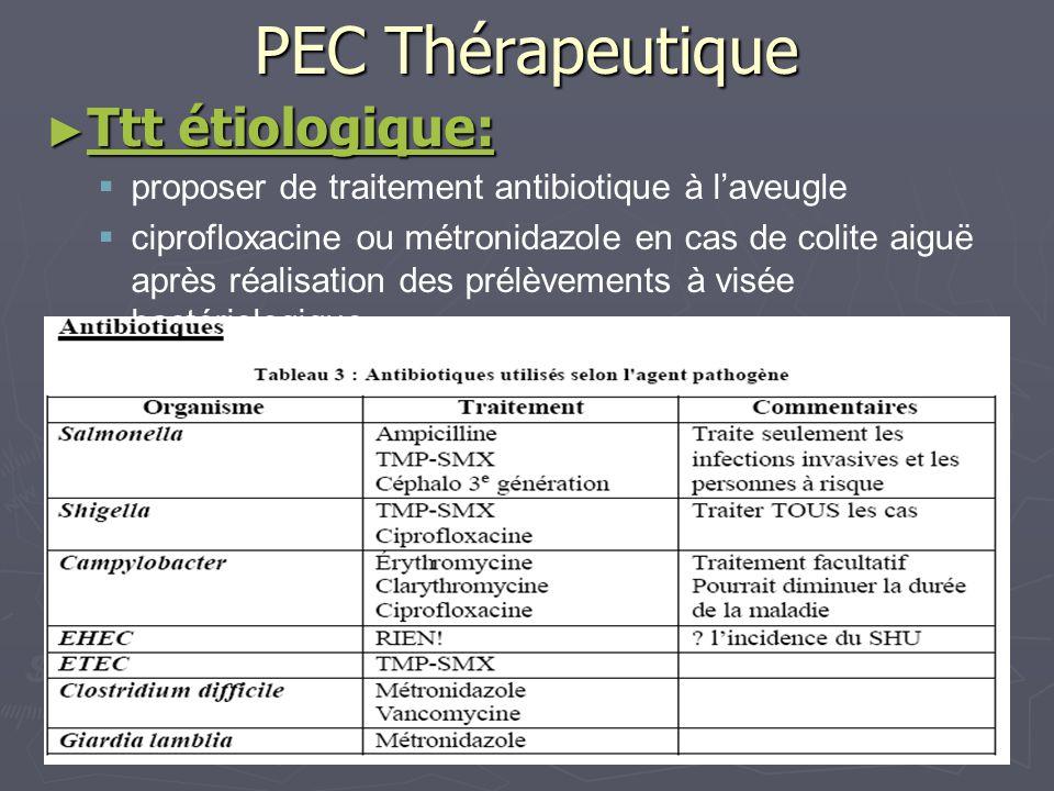 PEC Thérapeutique Ttt étiologique: Ttt étiologique: proposer de traitement antibiotique à laveugle ciprofloxacine ou métronidazole en cas de colite ai