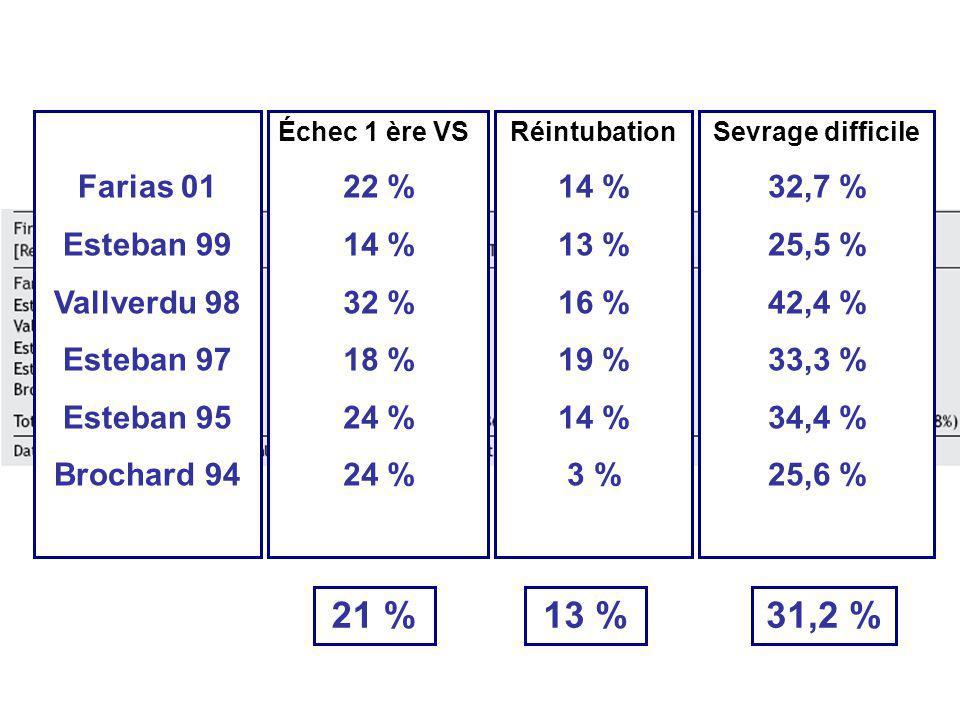 Échec 1 ère VS 22 % 14 % 32 % 18 % 24 % Réintubation 14 % 13 % 16 % 19 % 14 % 3 % Sevrage difficile 32,7 % 25,5 % 42,4 % 33,3 % 34,4 % 25,6 % Farias 0