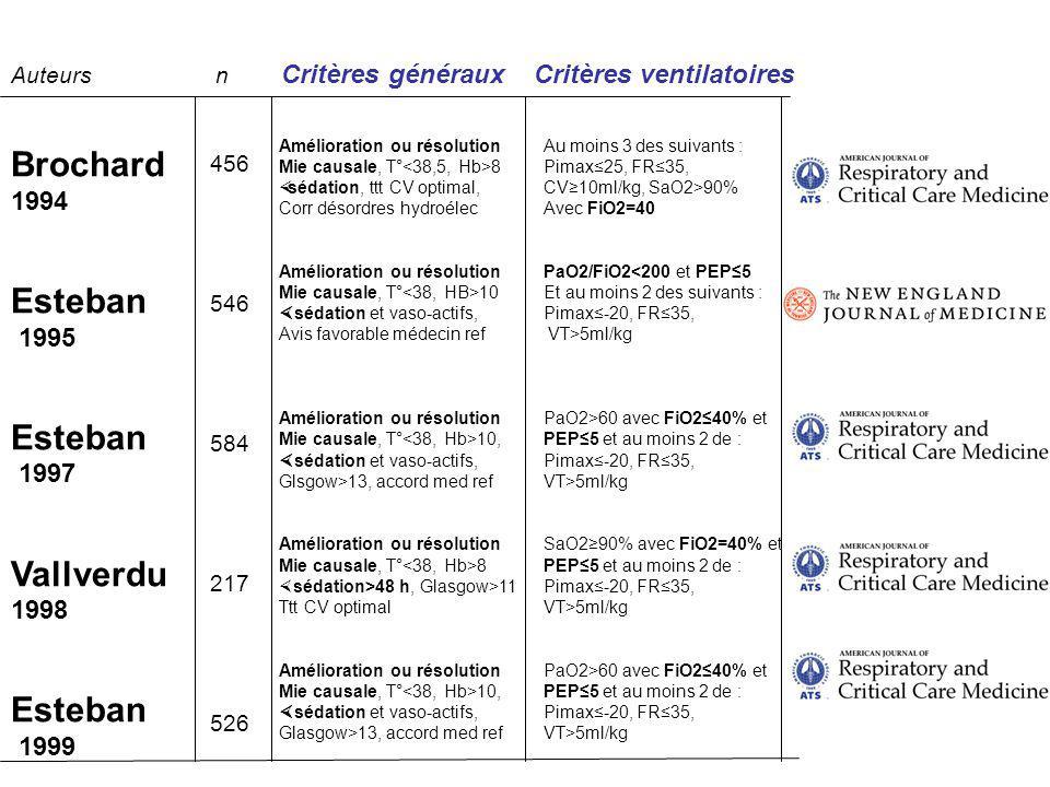 Auteurs n Critères généraux Critères ventilatoires Brochard 1994 Esteban 1995 Esteban 1997 Vallverdu 1998 Esteban 1999 456 546 584 217 526 Amélioratio
