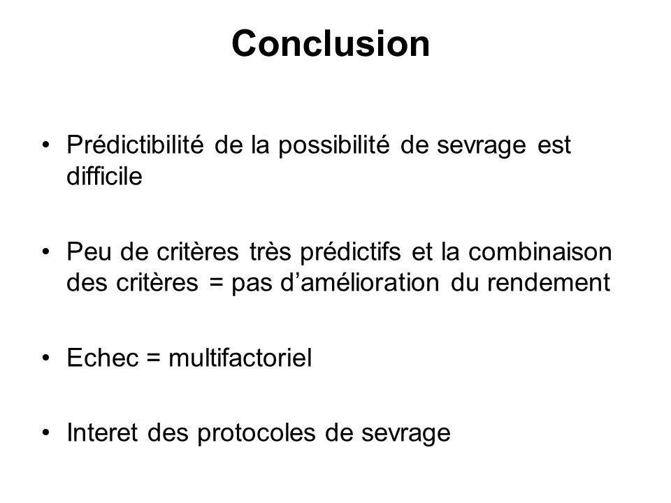 Conclusion Prédictibilité de la possibilité de sevrage est difficile Peu de critères très prédictifs et la combinaison des critères = pas damélioratio