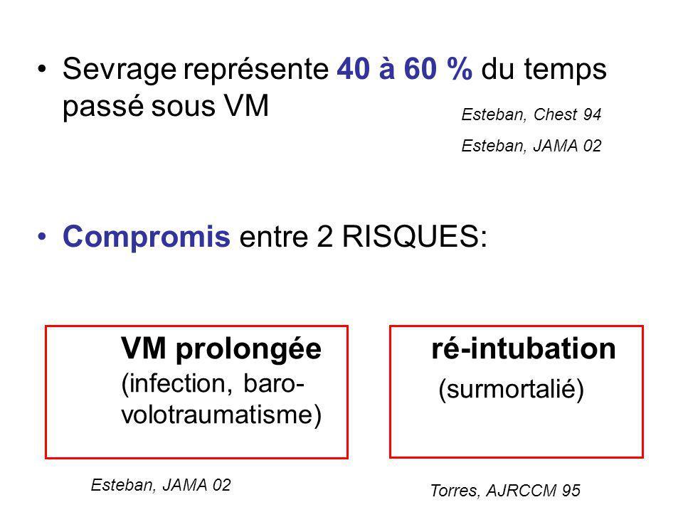 Sevrage représente 40 à 60 % du temps passé sous VM Compromis entre 2 RISQUES: VM prolongée (infection, baro- volotraumatisme) ré-intubation (surmorta