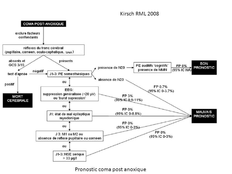Pronostic coma post anoxique Kirsch RML 2008