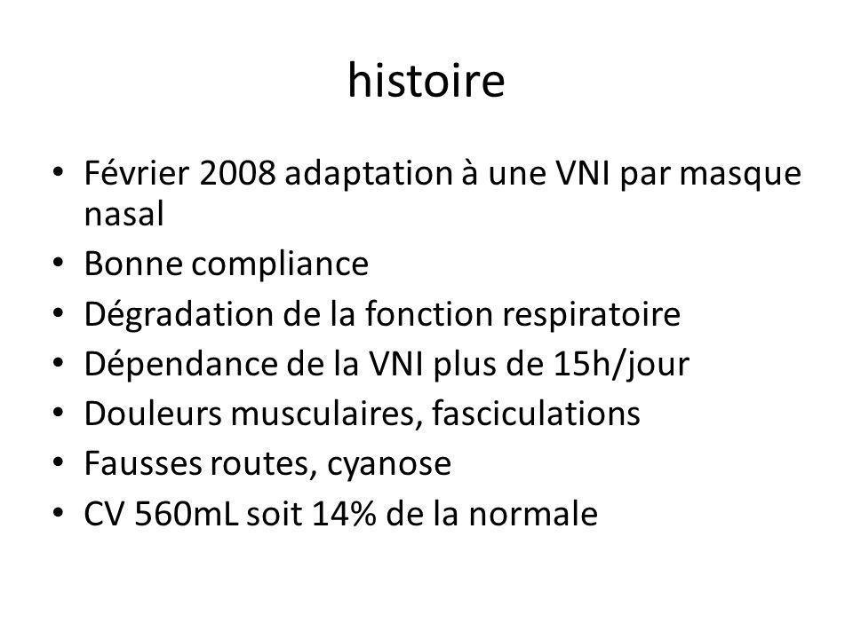histoire Février 2008 adaptation à une VNI par masque nasal Bonne compliance Dégradation de la fonction respiratoire Dépendance de la VNI plus de 15h/jour Douleurs musculaires, fasciculations Fausses routes, cyanose CV 560mL soit 14% de la normale