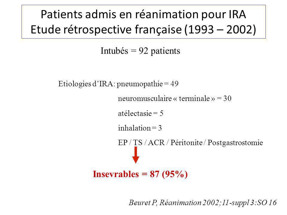 Patients admis en réanimation pour IRA Etude rétrospective française (1993 – 2002) Intubés = 92 patients Etiologies dIRA: pneumopathie = 49 neuromusculaire « terminale » = 30 atélectasie = 5 inhalation = 3 EP / TS / ACR / Péritonite / Postgastrostomie Insevrables = 87 (95%) Beuret P, Réanimation 2002;11-suppl 3:SO 16