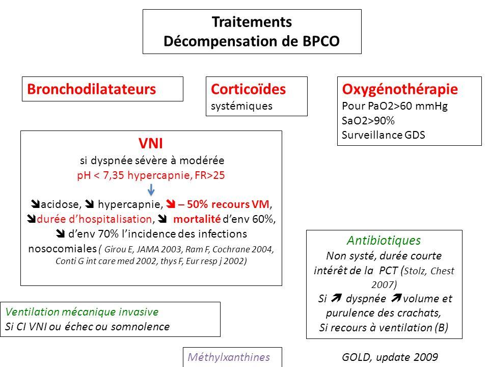 Traitements Décompensation de BPCO Bronchodilatateurs Méthylxanthines Corticoïdes systémiques Oxygénothérapie Pour PaO2>60 mmHg SaO2>90% Surveillance