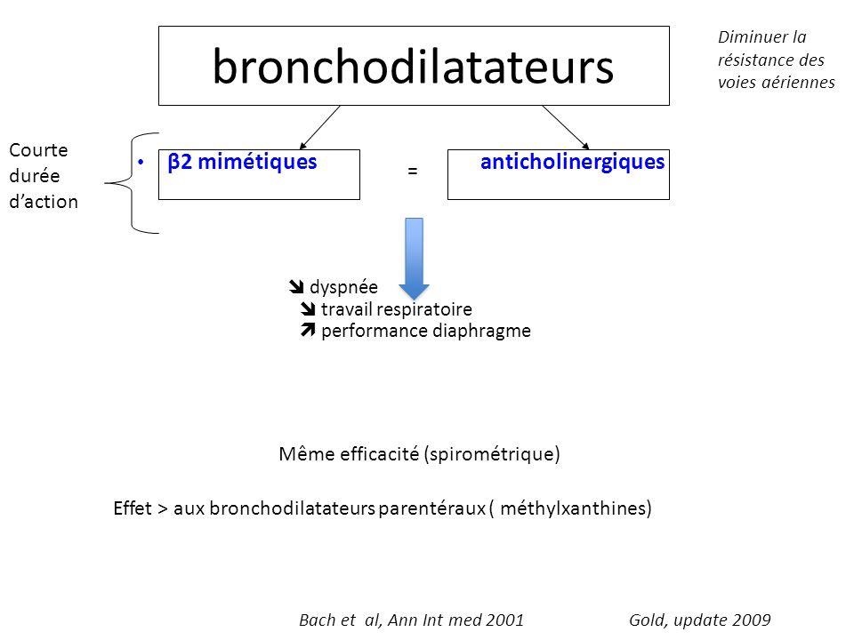 bronchodilatateurs β2 mimétiques anticholinergiques dyspnée travail respiratoire performance diaphragme Courte durée daction Même efficacité (spiromét