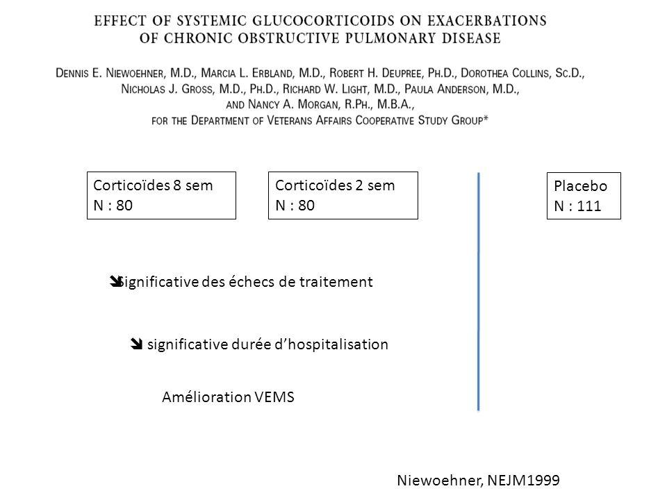 Niewoehner, NEJM1999 Corticoïdes 8 sem N : 80 Corticoïdes 2 sem N : 80 Placebo N : 111 Significative des échecs de traitement significative durée dhos